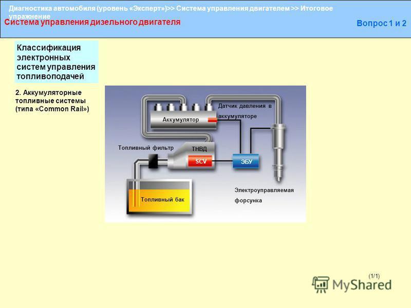 Диагностика автомобиля (уровень «Эксперт»)>> Система управления двигателем >> Итоговое упражнение Система управления дизельного двигателя Вопрос 1 и 2 (1/1) Аккумулятор Топливный фильтр Топливный бак ТНВД SCV ЭБУ Датчик давления в аккумуляторе Электр
