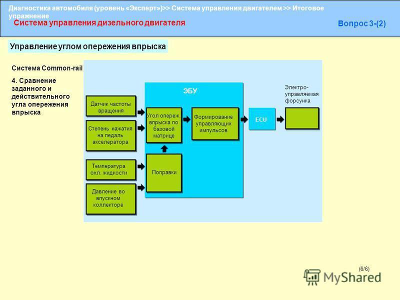 Диагностика автомобиля (уровень «Эксперт»)>> Система управления двигателем >> Итоговое упражнение Система управления дизельного двигателя Вопрос 3-(2) (6/6) Система Common-rail Датчик частоты вращения Угол опереж. впрыска по базовой матрице ЭБУ Давле