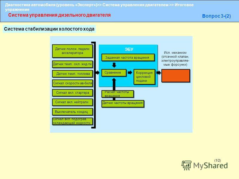 Диагностика автомобиля (уровень «Эксперт»)>> Система управления двигателем >> Итоговое упражнение Система управления дизельного двигателя Вопрос 3-(2) (1/2) Датчик полож. педали акселератора Сравнение Датчик темп. охл. жид-ти Датчик темп. топлива Сиг