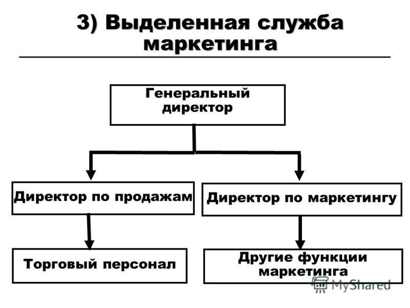 3) Выделенная служба маркетинга Генеральный директор Директор по продажам Другие функции маркетинга Торговый персонал Директор по маркетингу