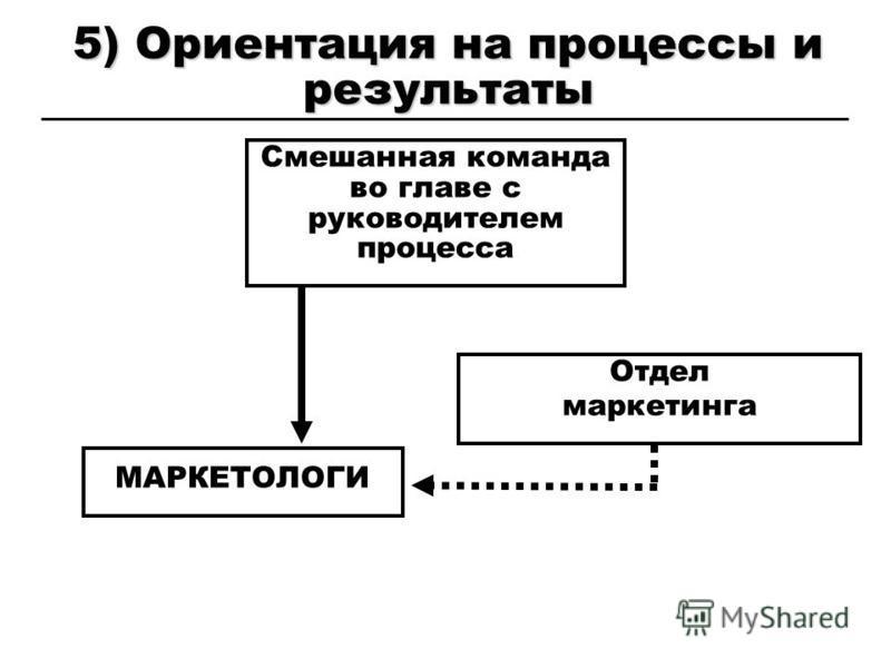 5) Ориентация на процессы и результаты Смешанная команда во главе с руководителем процесса МАРКЕТОЛОГИ Отдел маркетинга