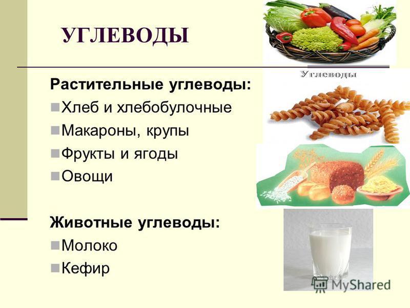 Растительные углеводы: Хлеб и хлебобулочные Макароны, крупы Фрукты и ягоды Овощи Животные углеводы: Молоко Кефир