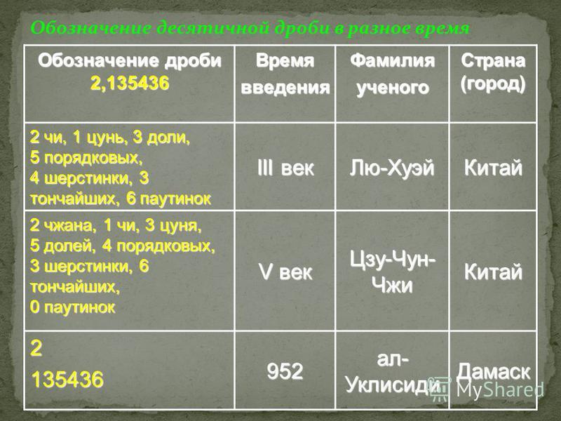 Какие же использовались записи дробей В Древнем Египте дробь изображали так: В Древнем Китае вместо черты использовали точку: 1 1 3 3 В Арабских странах точка ставилась над числителем: 1 1 5 5 В Индии дробь записывали без знака: 5 5 6 6 6 3434 634634