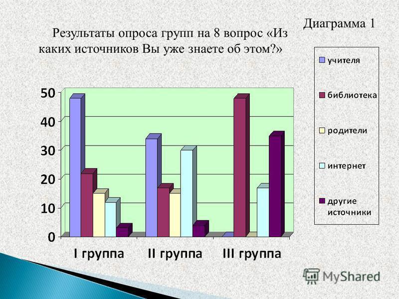 Результаты опроса групп на 8 вопрос «Из каких источников Вы уже знаете об этом?» Диаграмма 1