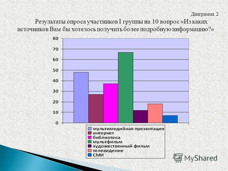 Диаграмма 2 Результаты опроса участников I группы на 10 вопрос «Из каких источников Вам бы хотелось получить более подробную информацию?»