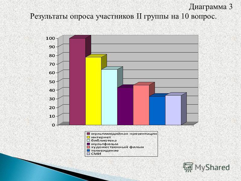 Диаграмма 3 Результаты опроса участников II группы на 10 вопрос.
