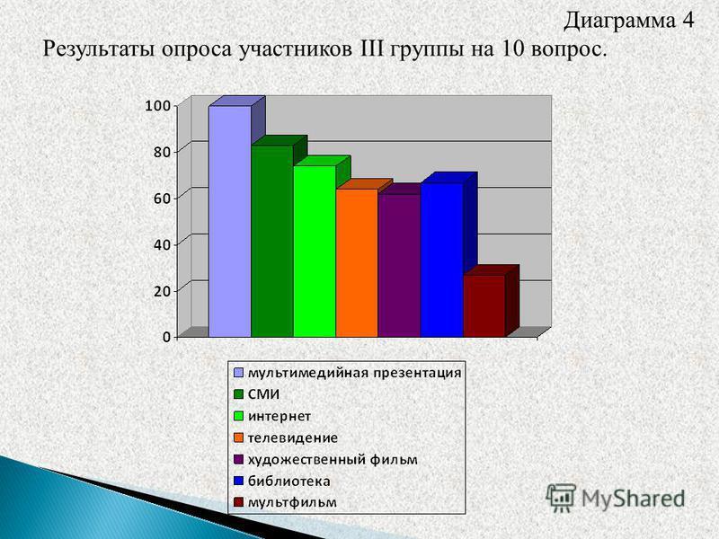 Диаграмма 4 Результаты опроса участников III группы на 10 вопрос.