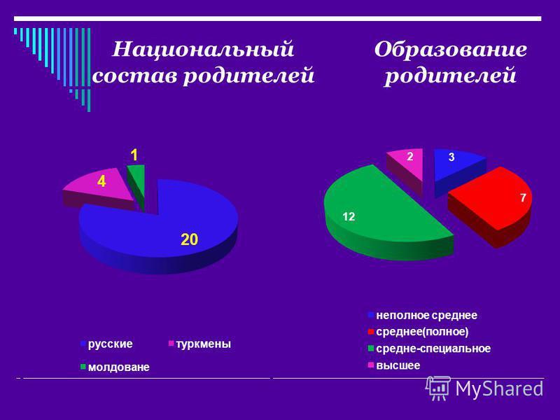 Национальный состав родителей Образование родителей