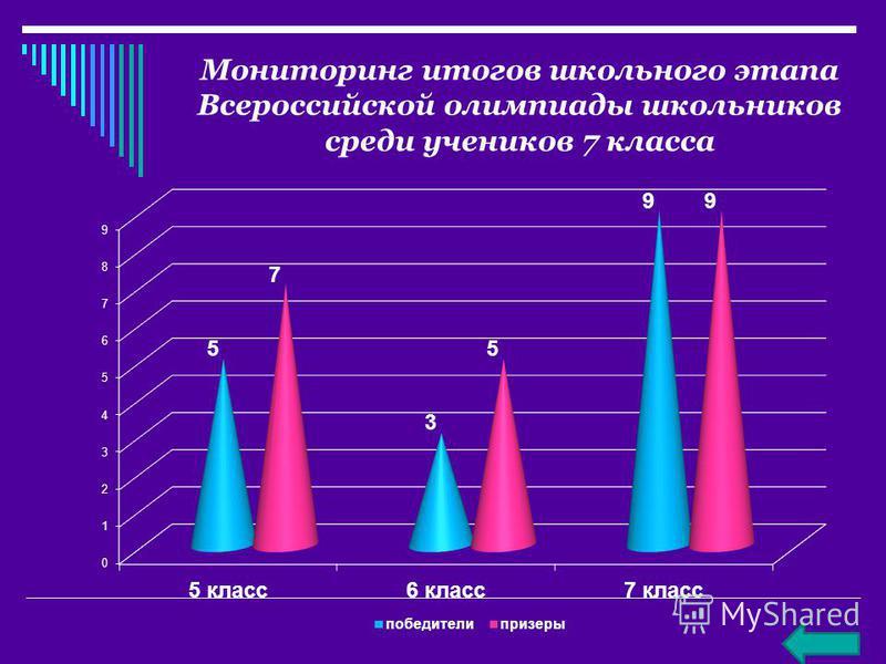 Мониторинг итогов школьного этапа Всероссийской олимпиады школьников среди учеников 7 класса