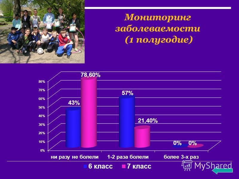 Мониторинг заболеваемости (1 полугодие)