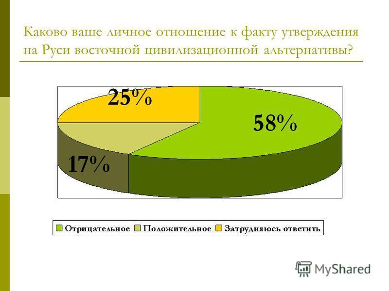 Каково ваше личное отношение к факту утверждения на Руси восточной цивилизационной альтернативы?