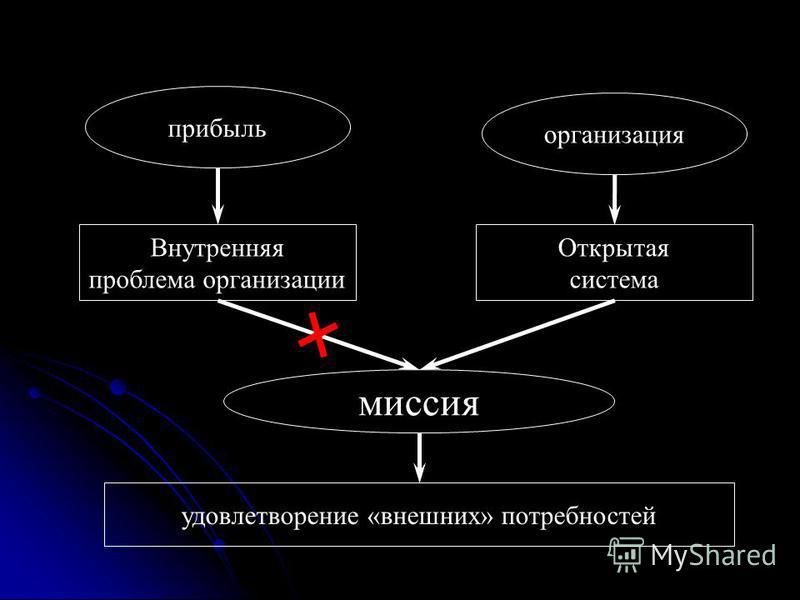 прибыль Внутренняя проблема организации миссия организация Открытая система удовлетворение «внешних» потребностей