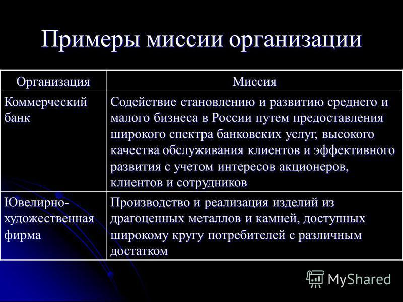 Примеры миссии организации Организация Миссия Коммерческий банк Содействие становлению и развитию среднего и малого бизнеса в России путем предоставления широкого спектра банковских услуг, высокого качества обслуживания клиентов и эффективного развит