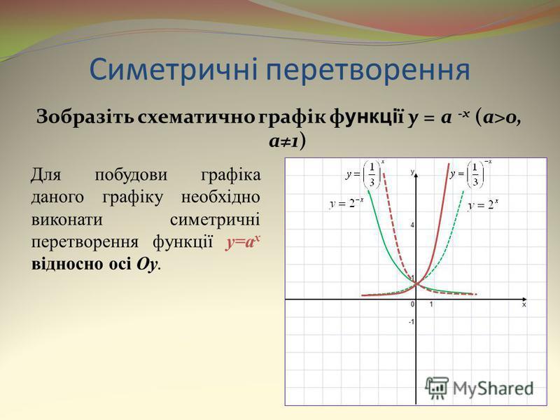 Симетричні перетворення Зобразіть схематично графік ф ункці ї y = a - x (a>0, a1) Для побудови графіка даного графіку необхідно виконати симетричні перетворення функції y=a x відносно осі Oy.