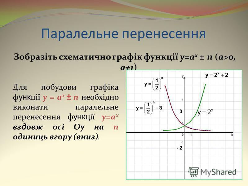 Паралельне перенесення Зобразіть схематично графік функції y=a x ± n (a>0, a1) Для побудови графіка ф унк ції y = a x ± n необхідно виконати паралельне перенесення ф ункц ії y=a x вз д овж осі Oy на n одиниць вгору (вниз). - 2 3