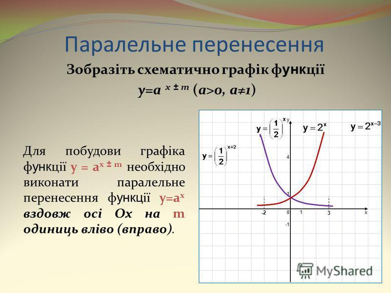 Паралельне перенесення Зобразіть схематично графік ф унк ції y=a x ± m (a>0, a1) Для побудови графіка ф унк ції y = a x ± m необхідно виконати паралельне перенесення ф ункц ії y=a x вздовж осі Ox на m одиниць вліво (вправо). -2 3