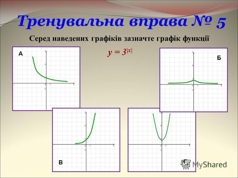 Г Тренувальна вправа 5 Серед наведених графіків зазначте графік функції y = 3 |x| А Б В