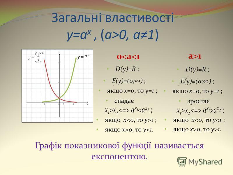 Загальні властивості y=a x, (a>0, a1) Графік показникової ф унк ції називається експонентою.