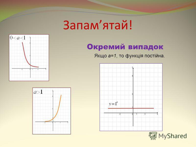 Запамятай! Окремий випадок Якщо a=1, то функція постійна.