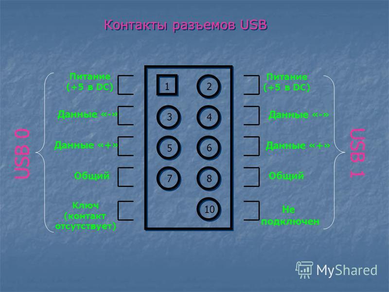 Контакты разъемов USB 1 2 7 10 8 3 6 5 4 Питание (+5 в DC) Данные «-» Данные «+» Общий Ключ (контакт отсутствует) Питание (+5 в DC) Данные «-» Данные «+» Общий Не подключен USB 0 USB 1