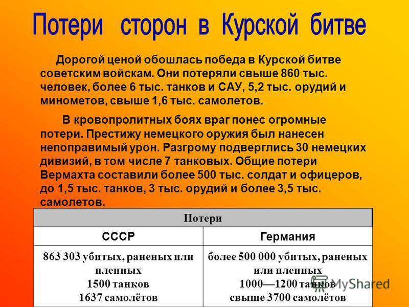 Дорогой ценой обошлась победа в Курской битве советским войскам. Они потеряли свыше 860 тыс. человек, более 6 тыс. танков и САУ, 5,2 тыс. орудий и минометов, свыше 1,6 тыс. самолетов. В кровопролитных боях враг понес огромные потери. Престижу немецко