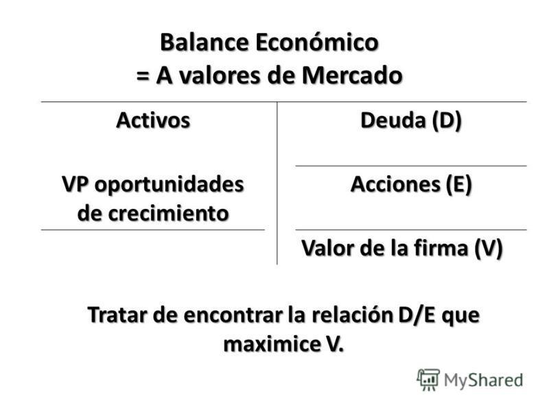 Balance Económico = A valores de Mercado Activos Deuda (D) VP oportunidades de crecimiento Acciones (E) Valor de la firma (V) Tratar de encontrar la relación D/E que maximice V.