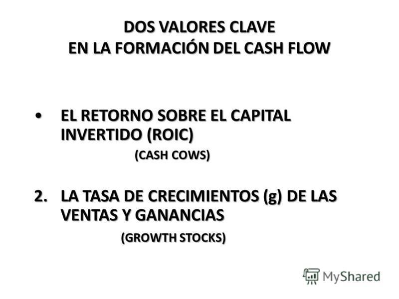 DOS VALORES CLAVE EN LA FORMACIÓN DEL CASH FLOW EL RETORNO SOBRE EL CAPITAL INVERTIDO (ROIC)EL RETORNO SOBRE EL CAPITAL INVERTIDO (ROIC) (CASH COWS) (CASH COWS) 2.LA TASA DE CRECIMIENTOS (g) DE LAS VENTAS Y GANANCIAS (GROWTH STOCKS) (GROWTH STOCKS)