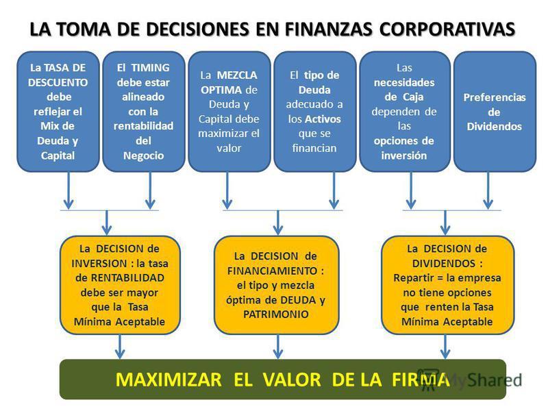 La TASA DE DESCUENTO debe reflejar el Mix de Deuda y Capital El TIMING debe estar alineado con la rentabilidad del Negocio La MEZCLA OPTIMA de Deuda y Capital debe maximizar el valor El tipo de Deuda adecuado a los Activos que se financian Las necesi