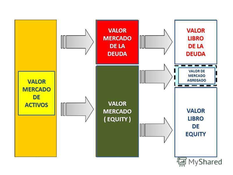 VALORMERCADODEACTIVOS VALORMERCADO DE LA DEUDA VALORMERCADO ( EQUITY ) VALORLIBRO DE LA DEUDA VALOR DE MERCADOAGREGADO VALORLIBRODEEQUITY