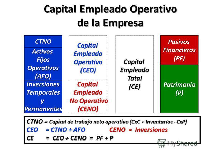 Capital Empleado Operativo de la Empresa CTNO ActivosFijosOperativos(AFO) PasivosFinancieros(PF) Patrimonio(P) InversionesTemporalesyPermanentes CapitalEmpleadoOperativo(CEO) CapitalEmpleado No Operativo No Operativo(CENO) CTNO = Capital de trabajo n