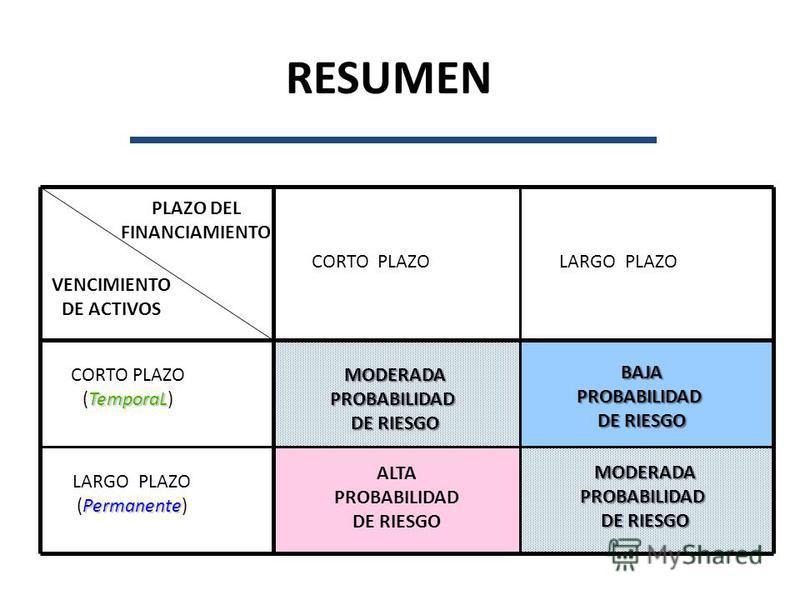 RESUMEN PLAZO DEL FINANCIAMIENTO VENCIMIENTO DE ACTIVOS CORTO PLAZOLARGO PLAZO BAJAPROBABILIDAD DE RIESGO MODERADAPROBABILIDAD MODERADAPROBABILIDAD ALTA PROBABILIDAD DE RIESGO CORTO PLAZO TemporaL (TemporaL) LARGO PLAZO Permanente (Permanente)
