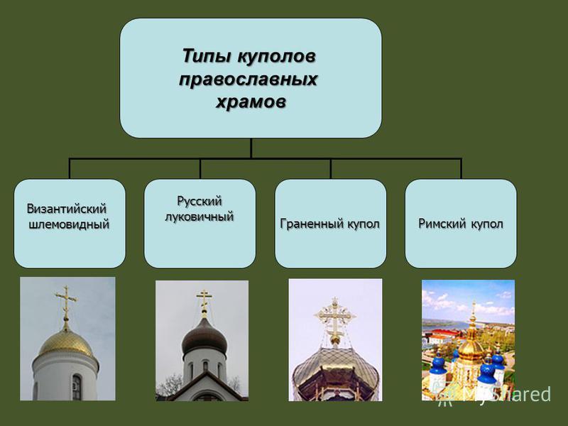 Типы куполов православных храмов Византийскийшлемовидный Русскийлуковичный Римский купол Граненный купол