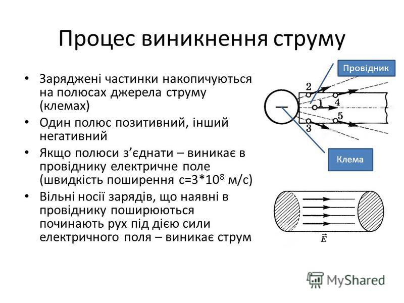 Процес виникнення струму Заряджені частинки накопичуються на полюсах джерела струму (клемах) Один полюс позитивний, інший негативний Якщо полюси зєднати – виникає в провіднику електричне поле (швидкість поширення с=3*10 8 м/с) Вільні носії зарядів, щ