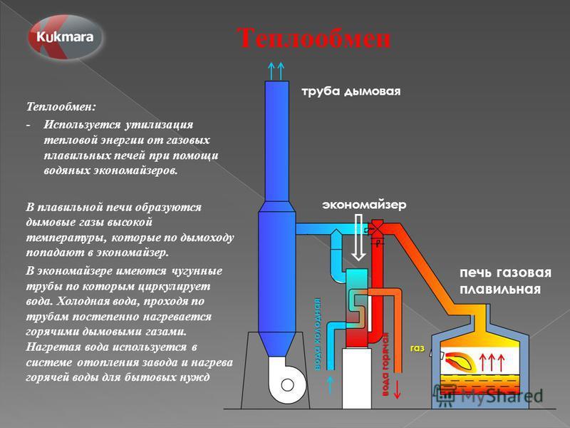 Теплообмен Теплообмен: -Используется утилизация тепловой энергии от газовых плавильных печей при помощи водяных экономайзеров. В плавильной печи образуются дымовые газы высокой температуры, которые по дымоходу попадают в экономайзер. В экономайзере и