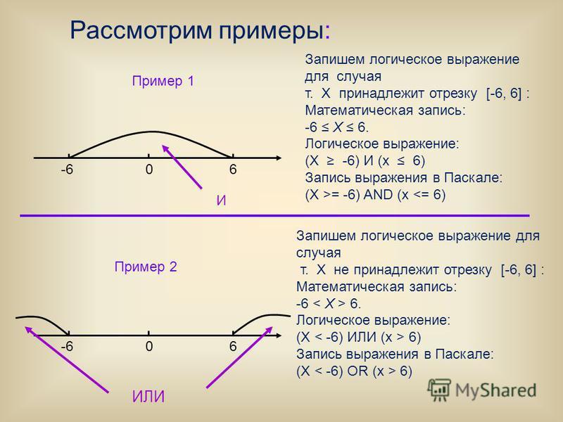 Пример 1 Рассмотрим примеры: Запишем логическое выражение для случая т. X принадлежит отрезку [-6, 6] : Математическая запись: -6 Х 6. Логическое выражение: (Х -6) И (х 6) Запись выражения в Паскале: (Х >= -6) AND (х <= 6) 06-6 06 Запишем логическое