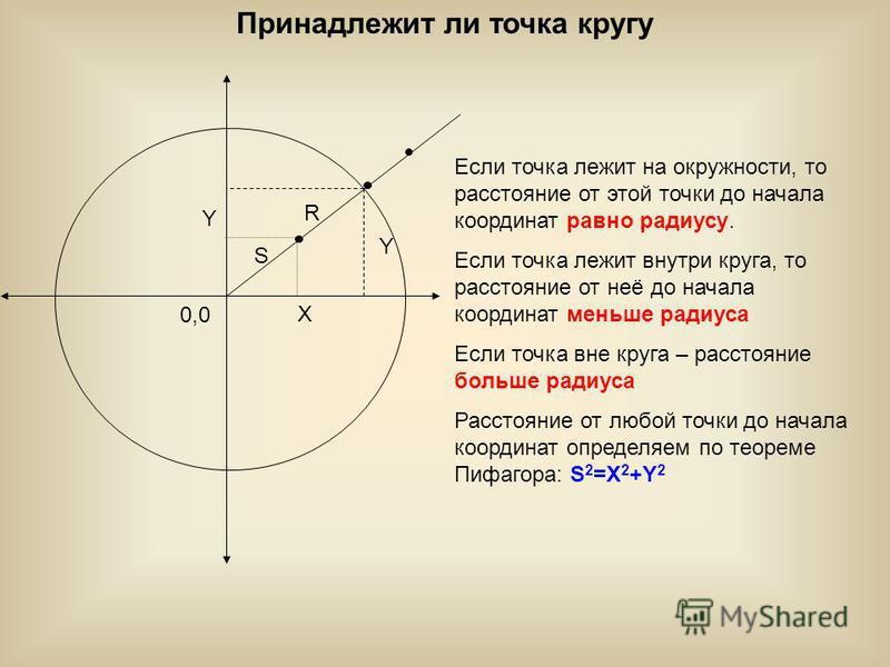 Принадлежит ли точка кругу Если точка лежит на окружности, то расстояние от этой точки до начала координат равно радиусу. Если точка лежит внутри круга, то расстояние от неё до начала координат меньше радиуса Если точка вне круга – расстояние больше