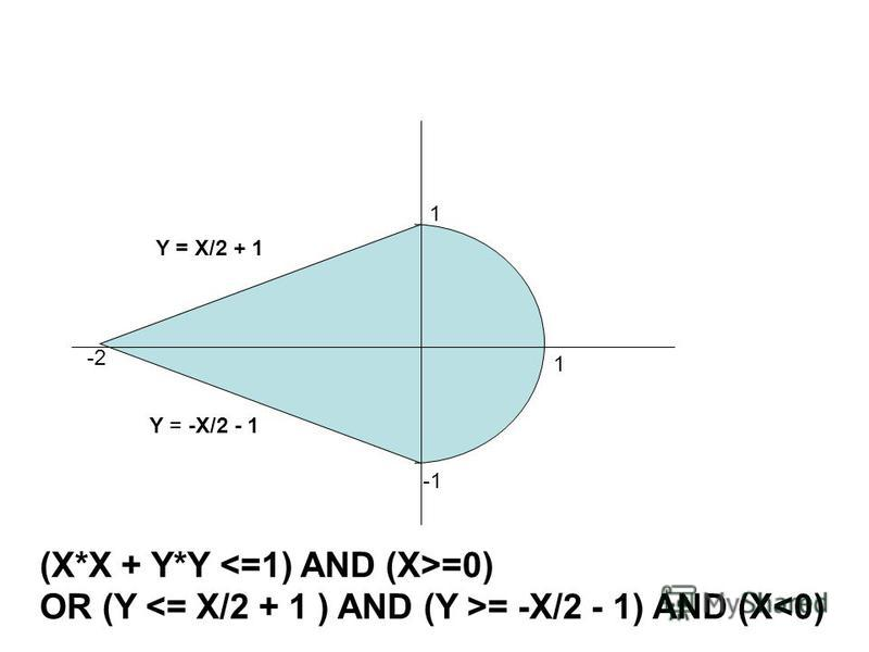 1 1 -2 (X*X + Y*Y =0) OR (Y = -X/2 - 1) AND (X<0) Y = X/2 + 1 Y = -X/2 - 1