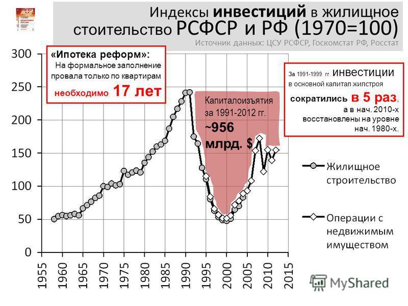 Индексы инвестиций в жилищное строительство РСФСР и РФ (1970=100) Источник данных: ЦСУ РСФСР, Госкомстат РФ, Росстат За 1991-1999 гг. инвестиции в основной капитал жилстроя сократились в 5 раз, а в нач. 2010-х восстановлены на уровне нач. 1980-х. Кап