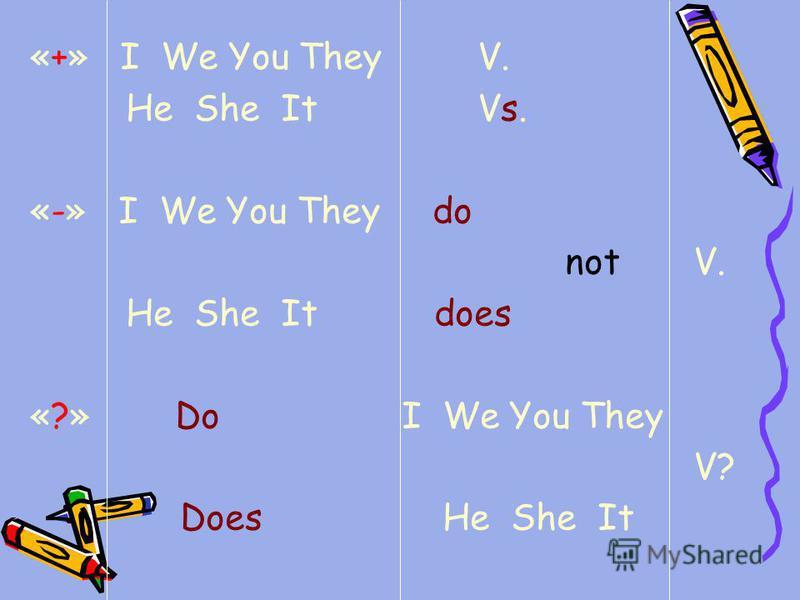 «+» I We You They V. He She It Vs. «-» I We You They do not V. He She It does «?» Do I We You They V? Does He She It