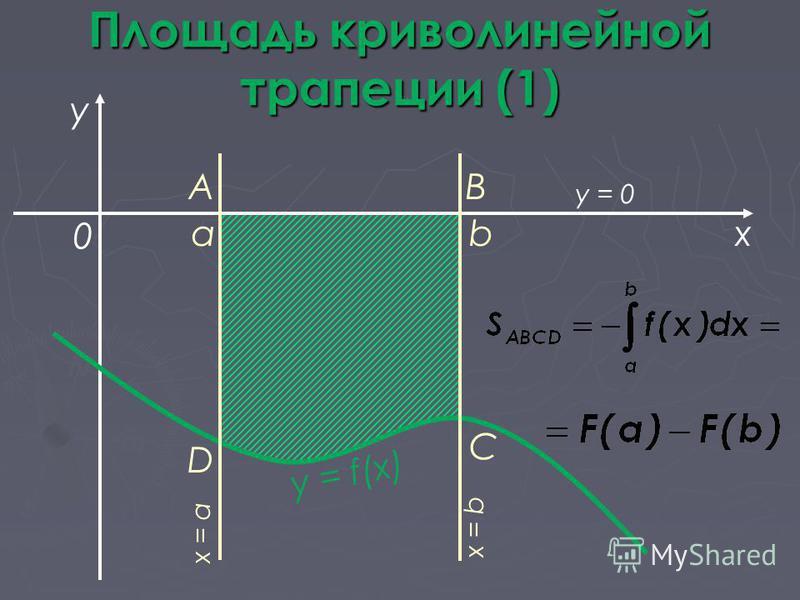 Площадь криволинейной трапеции (1) abx y y = f(x) 0 AB C D x = a x = b y = 0