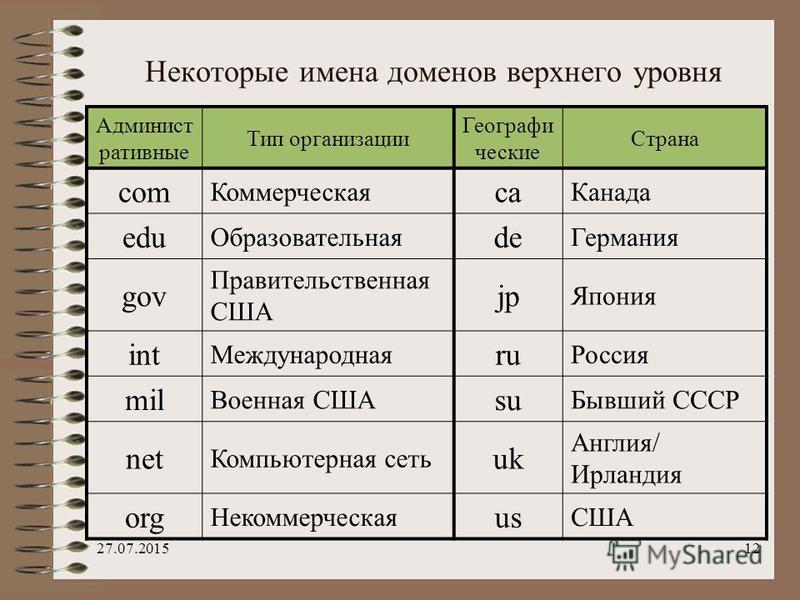 27.07.201511 Домены верхнего уровня бывают географическими (двухбуквенными) или административными (трехбуквенными)