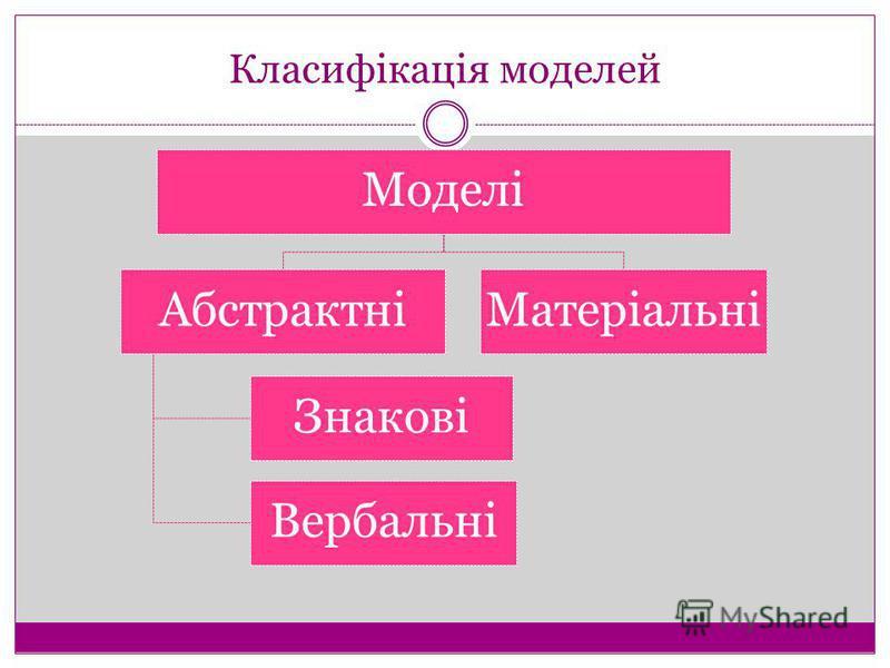 Класифікація моделей Моделі Абстрактні Вербальні Знакові Матеріальні
