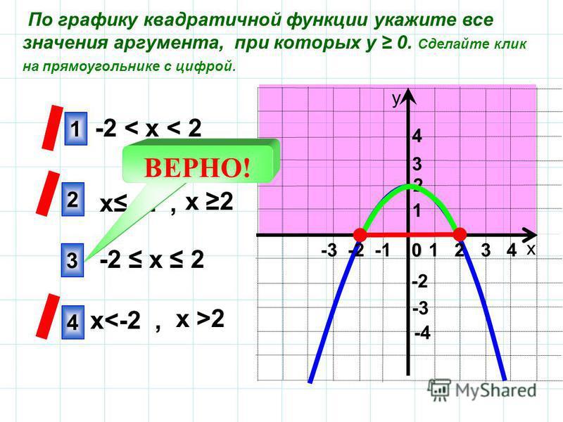 х у 1 2 4 -3 4 3 1 -2 -4 2 По графику квадратичной функции укажите все значения аргумента, при которых у 0. Сделайте клик на прямоугольнике с цифрой. -2 х 2 -2 < х < 2 х 2 х -2, х >2 х<-2, 1 2 3 40 -3 -2 -1 ВЕРНО! 3