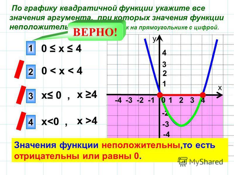 По графику квадратичной функции укажите все значения аргумента, при которых значения функции не положительны. Сделайте клик на прямоугольнике с цифрой. х у ВЕРНО! 1 2 4 3 -3 4 3 1 -2 -4 2 0 х 4 0 < х < 4 х 4 х 0, х >4 х<0, Значения функции не положит