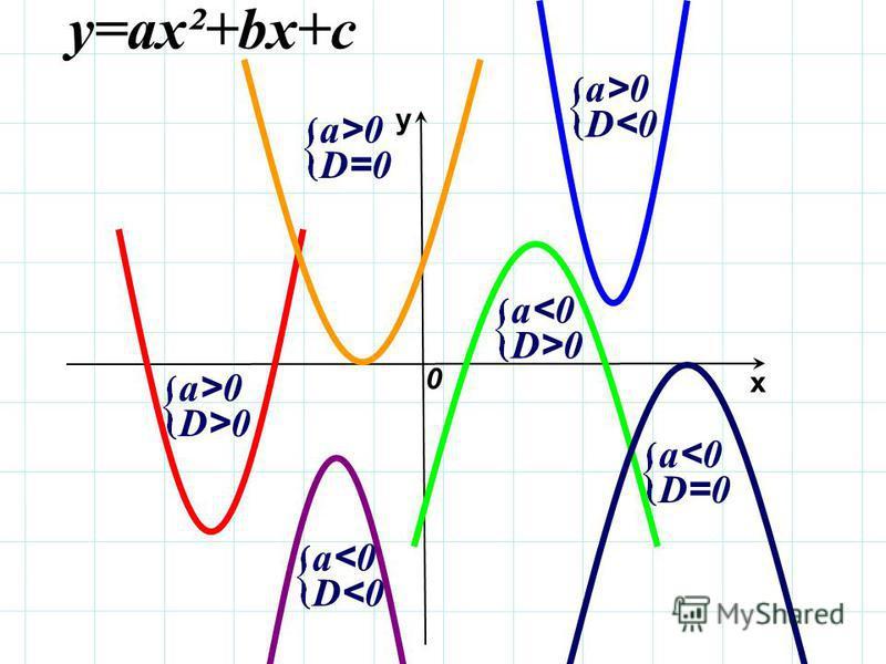 х у 0 у=ах²+bх+с D<0D<0 а>0 а>0 D>0D>0 а>0 а>0 D=0D=0 а>0 а>0 D>0D>0 а<0 а<0 D<0D<0 а<0 а<0 D=0D=0 а<0 а<0