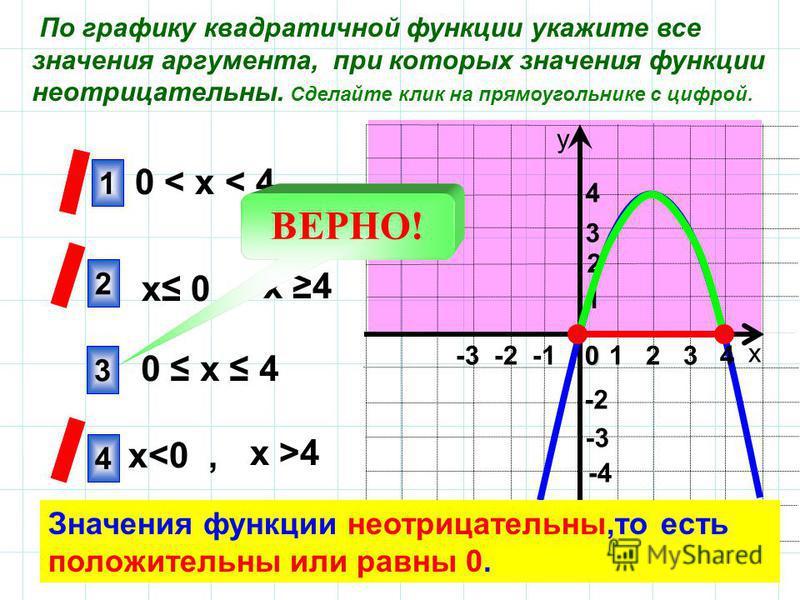 х у 1 2 4 -3 4 3 1 -2 -4 2 По графику квадратичной функции укажите все значения аргумента, при которых значения функции неотрицательны. Сделайте клик на прямоугольнике с цифрой. 0 х 4 0 < х < 4 х 4 х 0, ВЕРНО! х >4 х<0, Значения функции неотрицательн