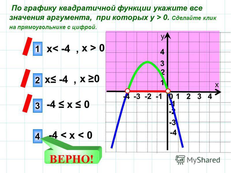 х у 1 4 3 ВЕРНО! -3 -2 -4 4 3 1 2 2 По графику квадратичной функции укажите все значения аргумента, при которых у > 0. Сделайте клик на прямоугольнике с цифрой. х 0 х -4, -4 х 0 -4 < х < 0 х > 0 х< -4, 1 2 3 40 -4 -3 -2 -1