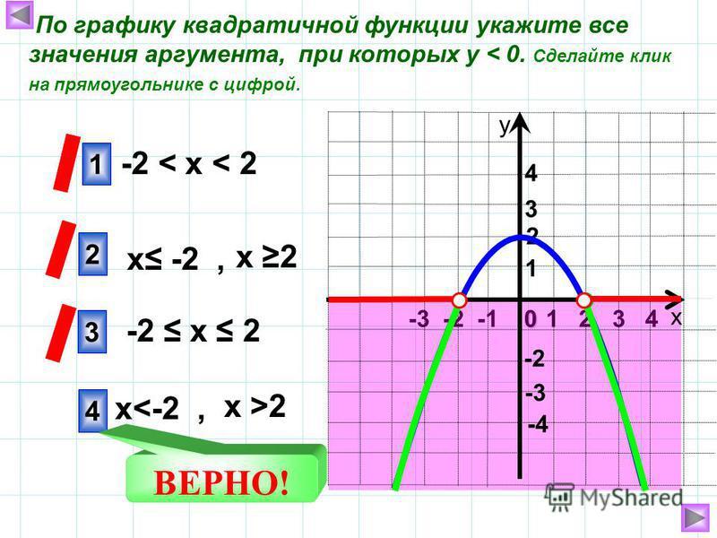 1 2 3 40 -3 -2 -1 х у 1 2 4 -3 4 3 1 -2 -4 2 По графику квадратичной функции укажите все значения аргумента, при которых у < 0. Сделайте клик на прямоугольнике с цифрой. -2 х 2 -2 < х < 2 х 2 х -2, х >2 х<-2, ВЕРНО! 3