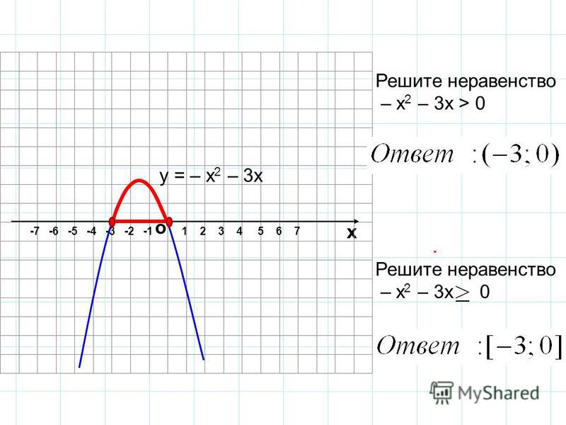 о х 1 2 3 4 5 6 7-7 -6 -5 -4 -3 -2 -1 Решите неравенство – х 2 – 3 х > 0 у = – х 2 – 3 х. Решите неравенство – х 2 – 3 х 0