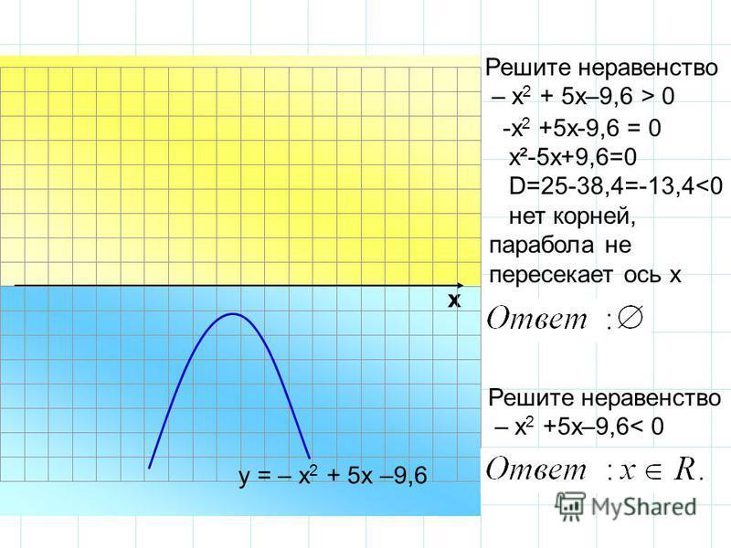 -х 2 +5 х-9,6 = 0 х²-5 х+9,6=0 D=25-38,4=-13,4<0 нет корней, парабола не пересекает ось х х Решите неравенство – х 2 + 5 х–9,6 > 0 у = – х 2 + 5 х –9,6 Решите неравенство – х 2 +5 х–9,6< 0